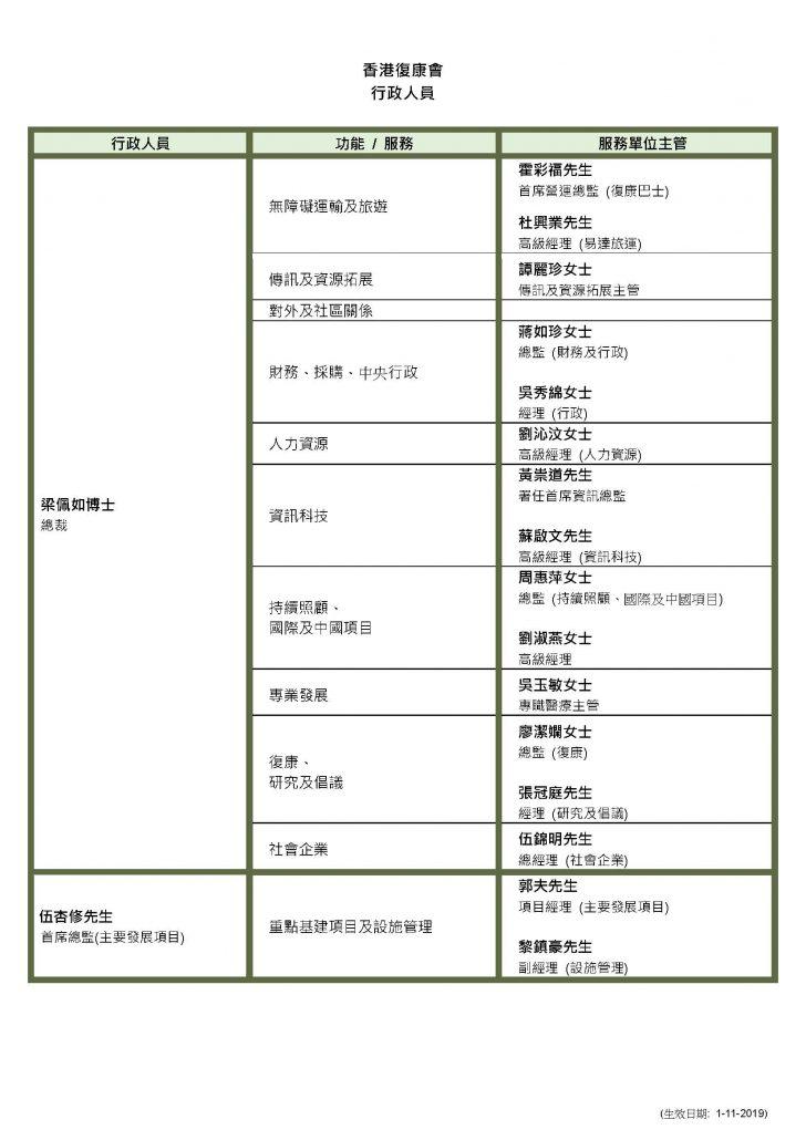 03_HKSR Executives_rev20191101_chi