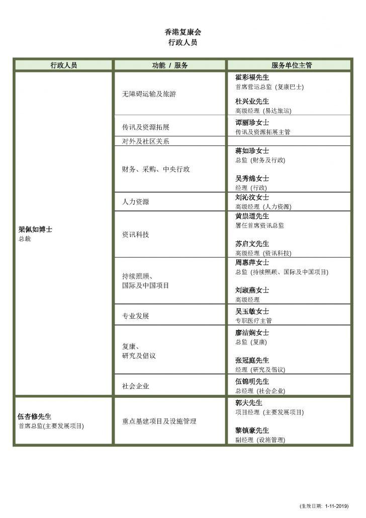 03_HKSR Executives_rev20191101_sim chi