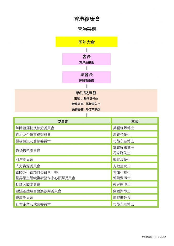 01_HKSR Governance Structure_rev20201008_chi